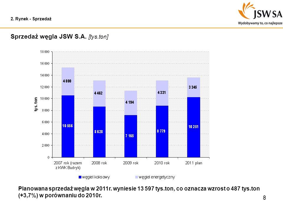 Sprzedaż węgla JSW S.A. [tys.ton]